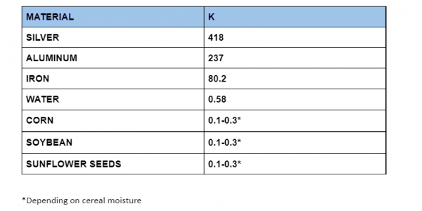 Comparative table of the thermal conductivity of some materials in W/mK